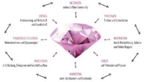 Diamant | Wie funktioniert das womenbiz System?
